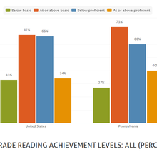 Study: U.S. students not reading at grade level; Pa. shows improvement