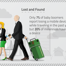 Millennials Could Learn From Baby Boomers When It Comes To Security
