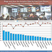 Is Franchise Model a Recipe for Fast-Food Wage Violations?