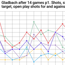 Gladbach Advanced metrics after 14 games - Shots, Expected Goals, Passes, Dribbles and Box Entrie...