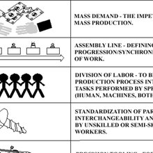 The Five Elements of Mass Production