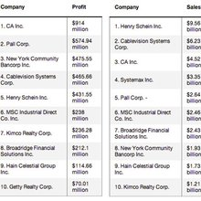 Map: See top companies change by sales, profit, market cap and workforce - Newsday