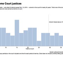 Tenures of Supreme Court justices