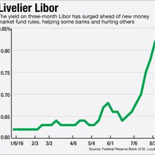 Libor's Surge Boosts Profits at Commercial Lenders