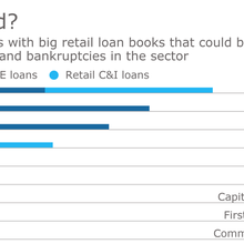 Commercial lenders brace for damage from retail plunge