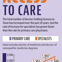 Central Texas health care leaders work to tackle region's doctor access issue   Community Impact ...