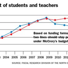 McCrory's education budget is deceptive