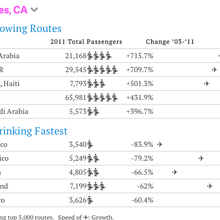 Here are the fastest growing flight routes to and from the US