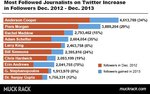 2013: A year in Twitter journalism