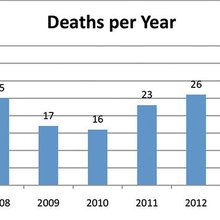 County Breaks Record: 39 Overdose Deaths in 2014