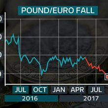 Pound slumps to eight-year low against the euro on Brexit uncertainty