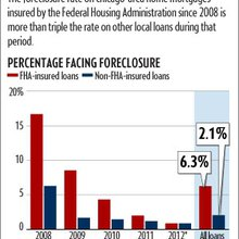 Foreclosure much more likely here for FHA loans