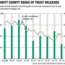 Fewer deeds of trust being released in Routt County
