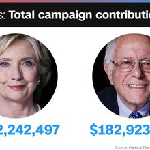 $182 million: Bernie Sanders equals Clinton