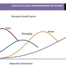 The mobile operator's dilemma (and opportunity): The fourth curve
