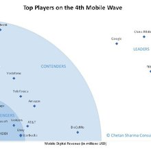 Mobile Fourth Wave: The Evolution of the Next Trillion Dollars