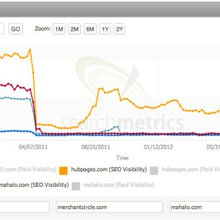 Google Panda Two Years Later: The Real Impact Beyond Rankings & SEO Visibility