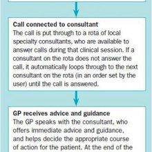 Communication in the age of digital healthcare - Prescriber