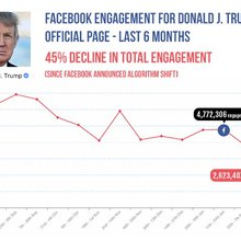 EXCLUSIVE: Trump's Facebook Engagement Declined By 45 Percent Following Algorithm Change | Breitb...