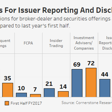 SEC Enforcement Actions Data Show Priorities Shift