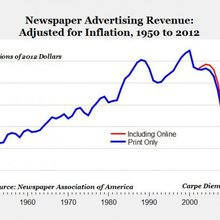 Two charts that tell you everything you need to know about the future of newspapers