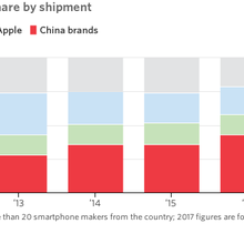Two SIM Cards and Better Selfies: How China's Smartphones Are Taking On Apple
