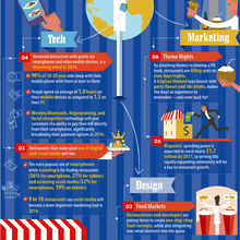 Infographic: 10 Restaurant Industry Trends to Watch Out For in 2014