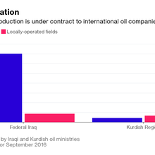 Iraq Can't Count on Kurds or Oil Companies to Meet OPEC Cuts
