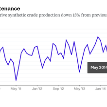 Oil-Sands Syncrude Drop Reveals Downturn Tactic as Outages Surge
