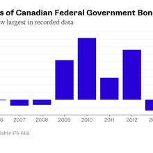 The World Is Piling Into Canadian Debt at Fastest Pace on Record