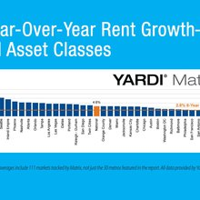 Matrix Monthly: Rents Jump $5 in January