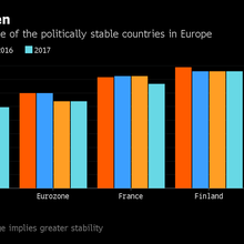 A Euro-Zone Haven Lures Investors Oblivious to Political Drama