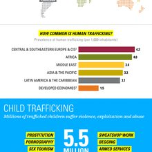 Everything You Need To Know About Human Trafficking In 1 Graphic