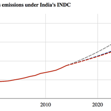 Analysis: India's climate pledge suggests significant emissions growth up to 2030