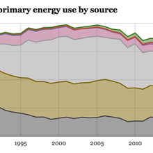 Five charts show the historic shifts in UK energy last year