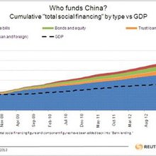 """China is moving closer to its """"Dubai moment"""""""