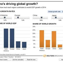 U.S. and China will set global growth pace in 2014 | Considered View | Breakingviews