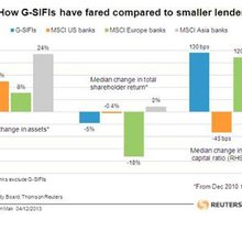 """Benefits of being """"G-SIFI"""" seem to outweigh costs 