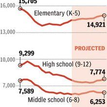Decline in Tacoma schools enrollment seen