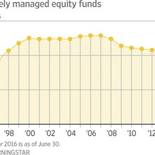 Poor Performance Is Not Driving Fund Managers Out of Business After All