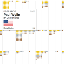 A history of Winter Olympic medals