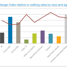 Dangerous by Design: Where U.S. Pedestrians Are Least Safe - Urban Land Magazine