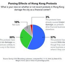 Hong Kong Financial Hub Survives Protests Say 87% in Global Poll