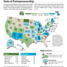 Entrepreneurship Index shows Prairie catching up