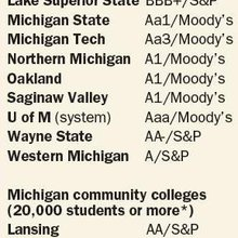 Lower costs, bond interest rates spur colleges to build now
