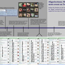 Evolution of Live Monitoring: Twitter and the Egypt Elections