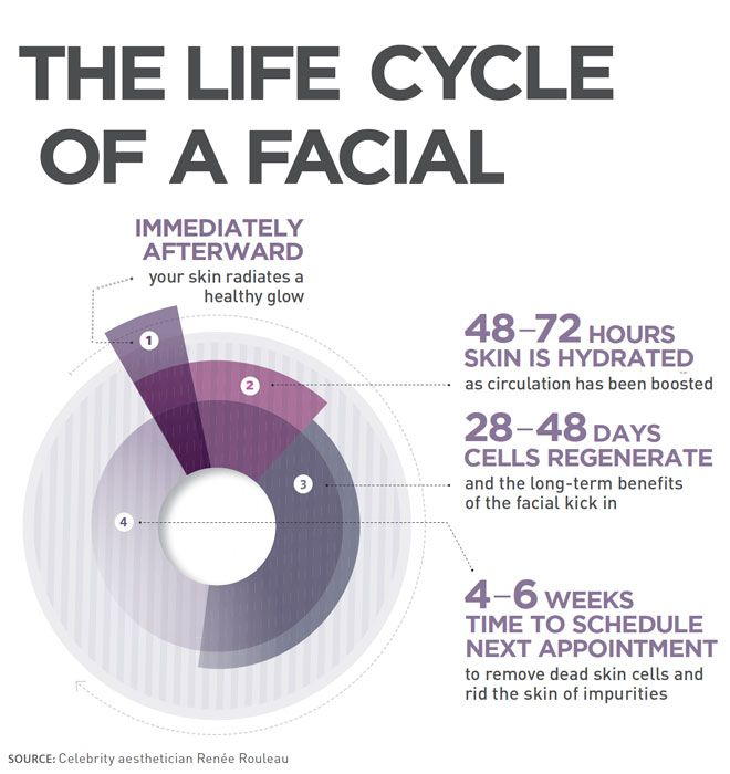 Skin Care Infographic: Infographic: How Often Should You Really Get Facials