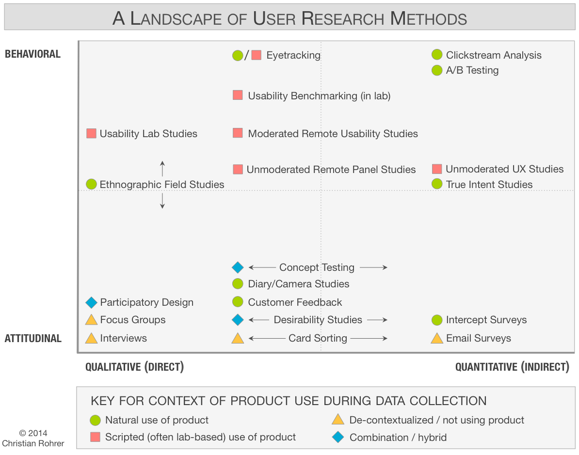When To Use Which User Experience Research Methods User Research Methods Which Ux Research Methods