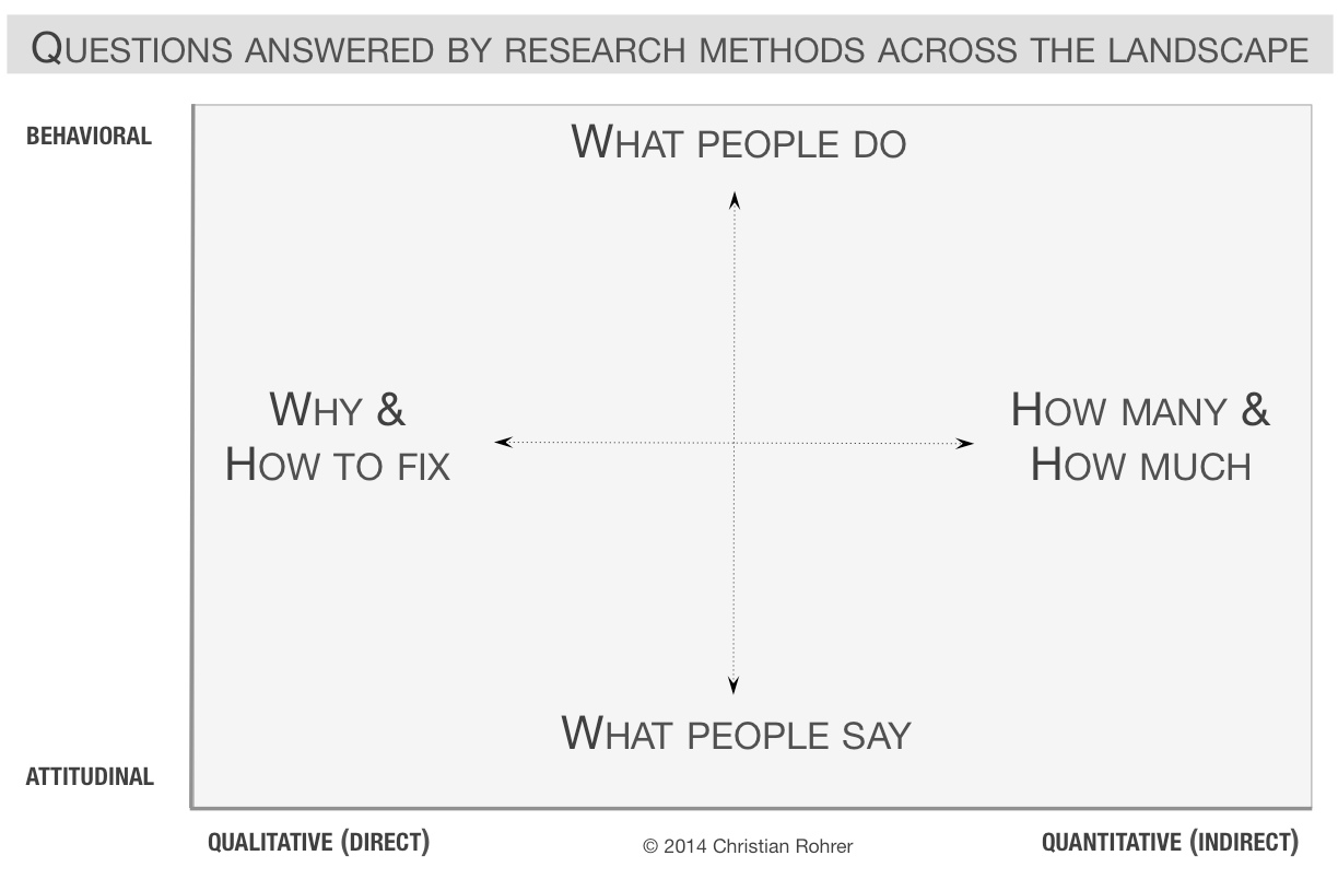 when to use which user experience research methods two dimentions of questions that can be answered by user research