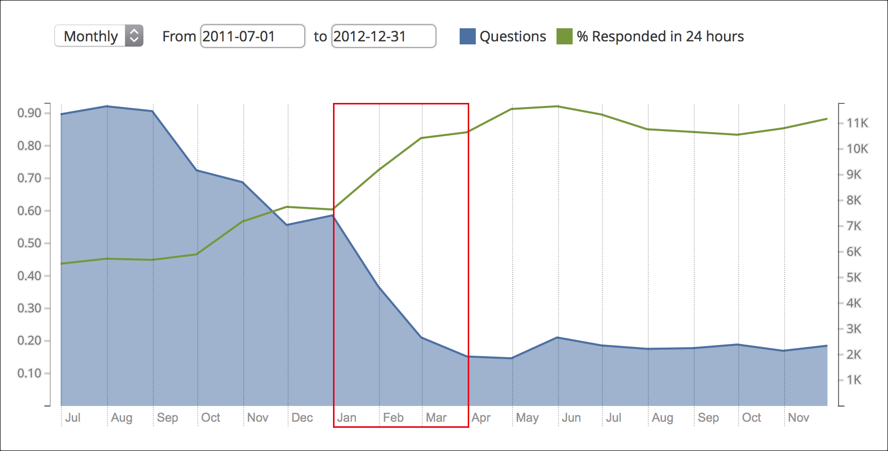 Iterative Testing Decreased Mozilla Support Calls By 70%